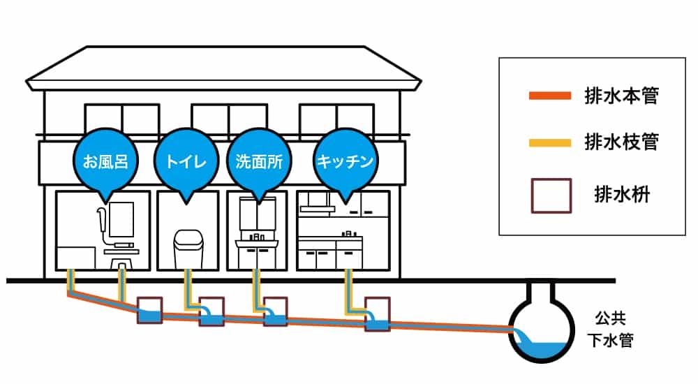 戸建排水ルートの模式図